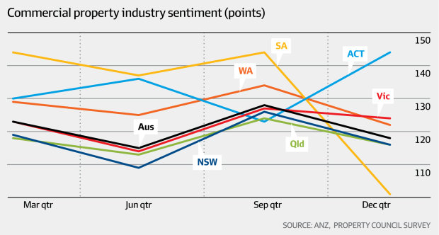 Commercial property industry sentiment (ANZ, Property Council Survey, AFR)