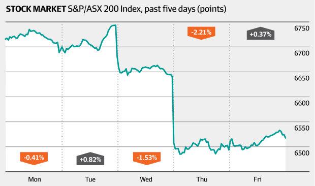 Stock market S&P/ASX 200 index, past five days (AFR)