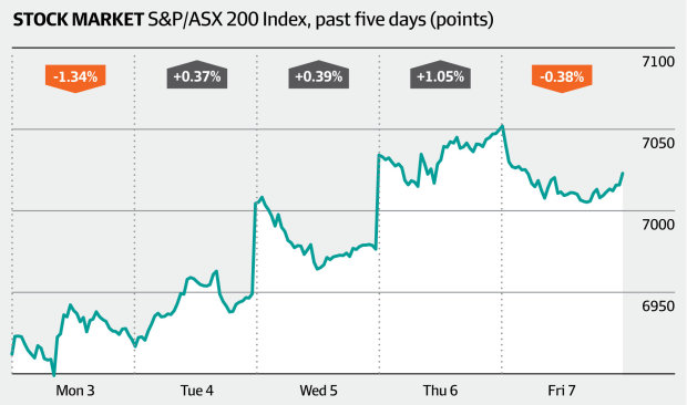 Stock market, S&P/ASX 200 (XJO) index, past five days (AFR)