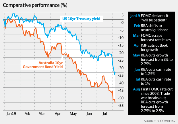Comparative performance (Bloomberg, AFR)