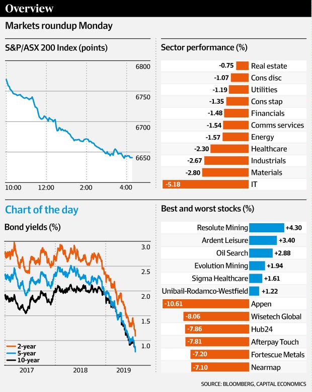 Markets roundup Monday (Bloomberg, Capital Economics, AFR)