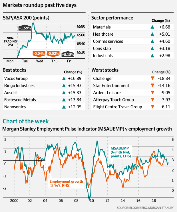 Markets roundup past five days (Bloomberg, Morgan Stanley, AFR)