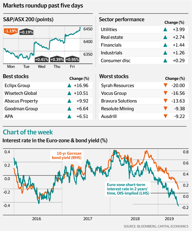 Markets roundup past five days (Bloomberg, Capital Economics, AFR)