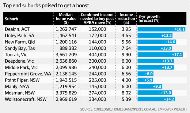 Top end suburbs poised to get a boost (Corelogic, HomeLoanExperts.com.au, Empower Wealth, AFR)