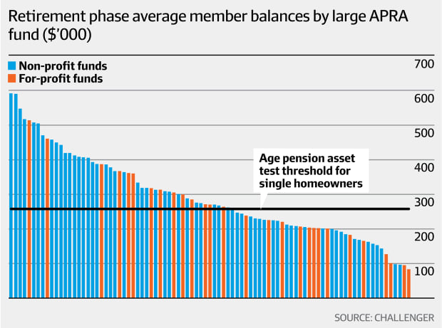 Can the average Australian really afford retirement?