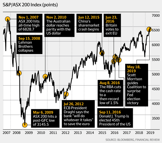 S&P/ASX 200 index (Bloomberg, AFR)