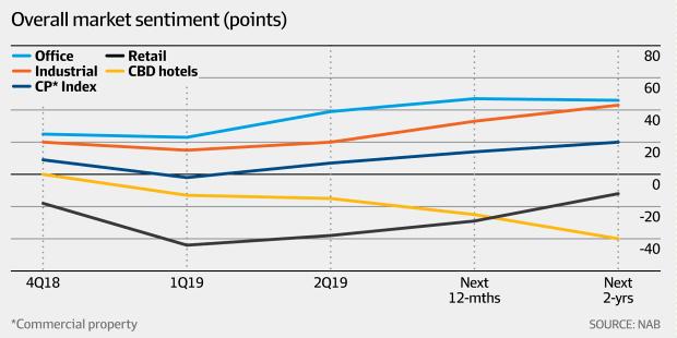 Overall market sentiment (NAB, AFR)