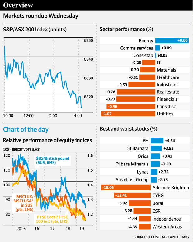 Markets roundup Wednesday (Bloomberg, Capital Daily, AFR)
