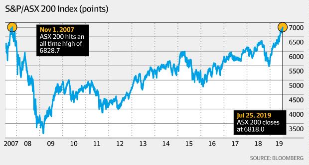 S&P/ASX200 index (Bloomberg, AFR)