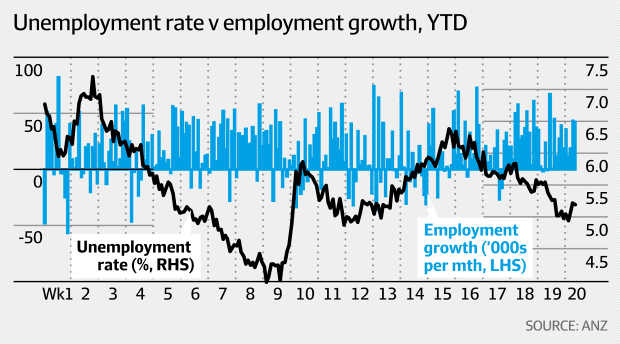 Unemployment rate v employment growth (ANZ, AFR)
