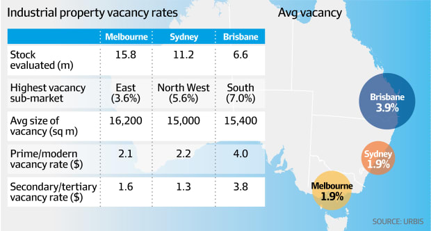 Industrial property vacancy rates (Urbis, AFR)