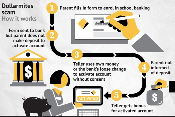 The scam was widespread among bank employees. Graphic: Jamie Brown