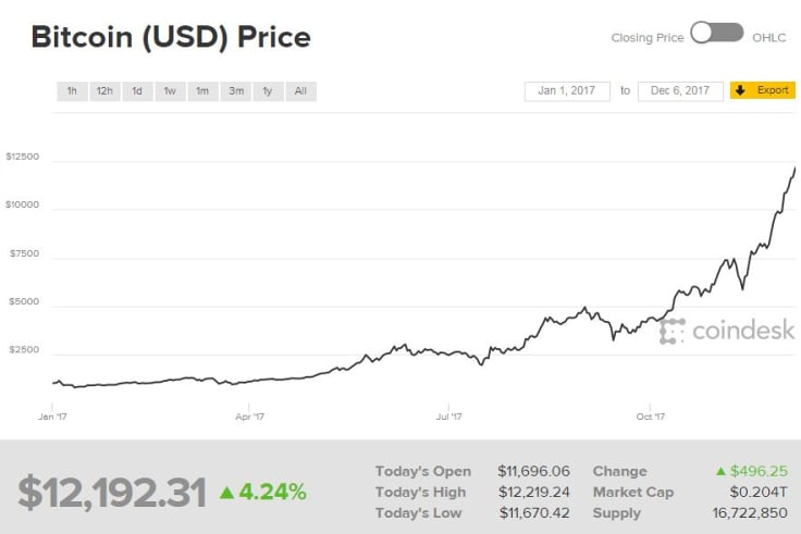 Bitcoin's price has skyrocketed this year.