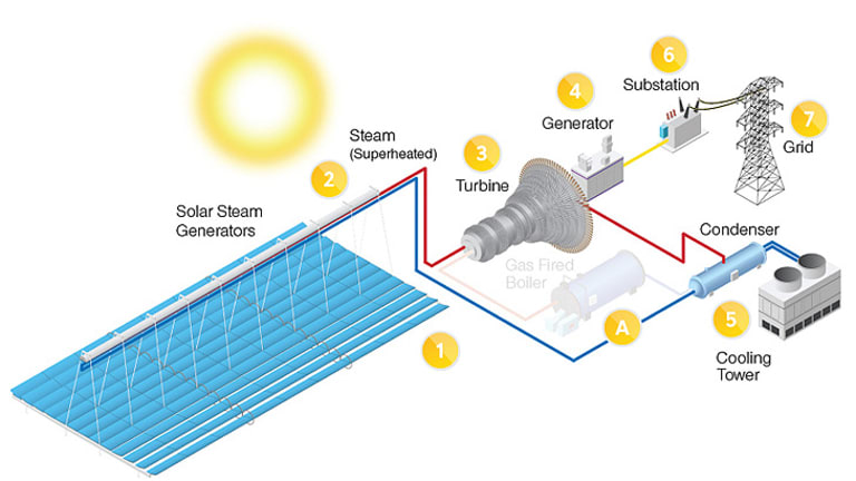 A diagram showing how the Solar Dawn project would work.