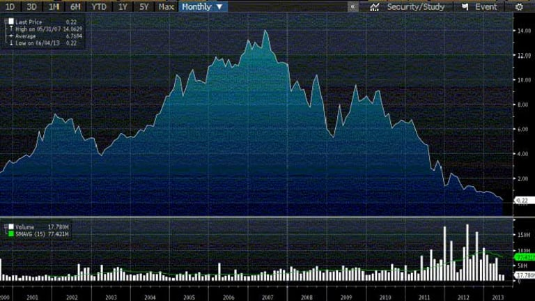 Bye-bye Billabong? The share price chart shows the peaks of 2007 are far away.