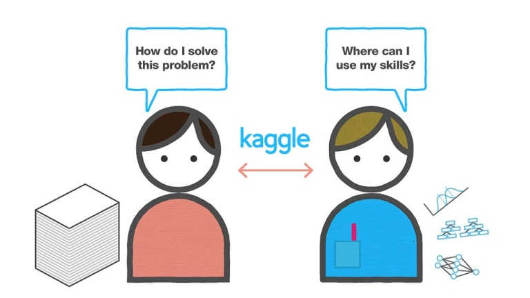 Kaggle allows those with problems to tap a liquid market of talent.