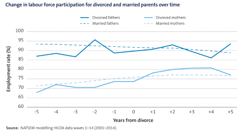 Divorced mothers and fathers' labour force prospects diverge around four years post-divorce.