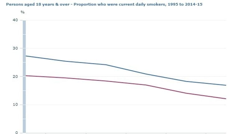 Smoking rates have steadily been decreasing in Australia