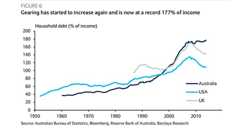 Australia S House Prices Flashing Red Debt To Income Ratio At