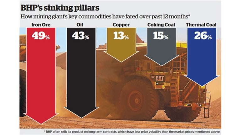 'I think it would take more than six months of low commodity prices for BHP to walk away from this' said BHP's Michelle Lopez.