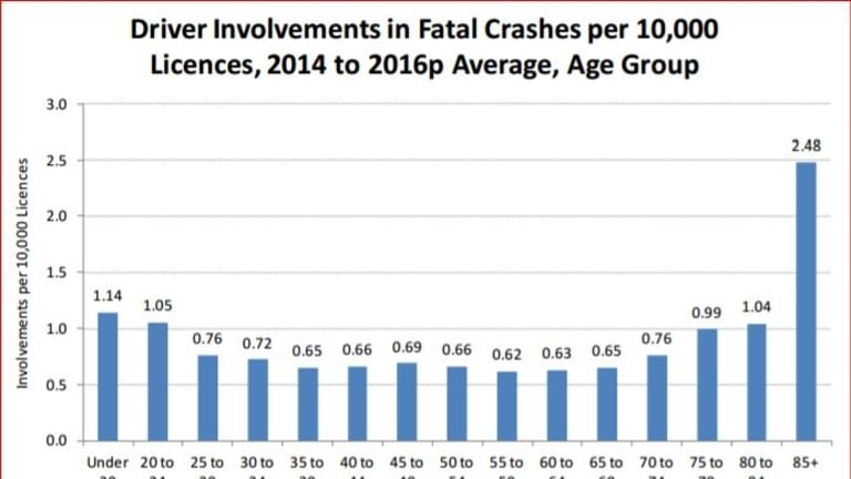 Older and younger drivers are involved in more fatal crashes than other groups, finds this research by Roads and Maritime Services.