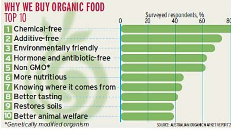Why we buy organic - graph