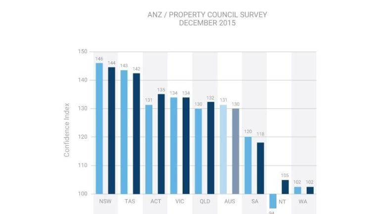 ANZ/Property Council Survey December 2015