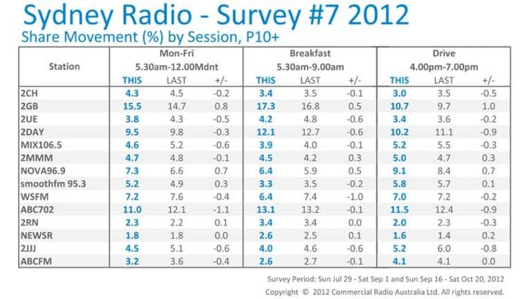 Nielsen Sydney Radio Survey #7 for survey period: Sun Jul 29 ? Sat Sep 1 and Sun Sep 16 ? Sat Oct 20, 2012