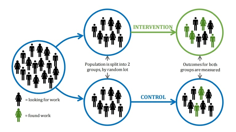 The basic design of a randomised controlled trial, shown with a test of a new 'back to work' program. From Test, Learn, Adapt, a paper by the British government's Behavioural Insights team.