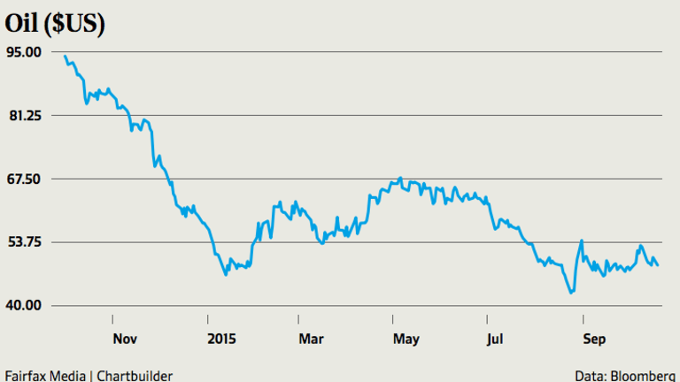 Brent crude has slumped 43 per cent in the last 12 months.