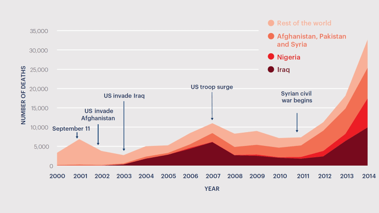 Deaths from terrorism, 2000-14. Nine times more people were killed by terrorism in 2014 than in 2000.