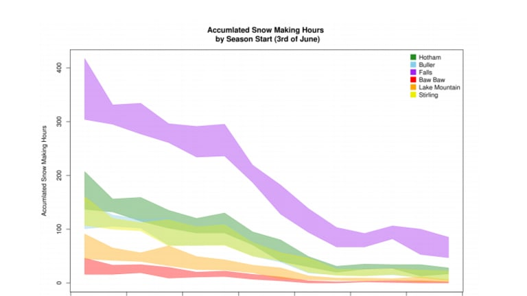 Expected reduction in snow-making hours at key Victorian resorts.