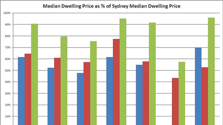 Property values in the Australian capitals over the last decade.