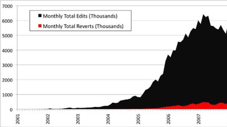 A graph showing that the number of monthly edits on Wikipedia has declined since 2007.