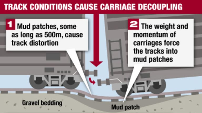 Diagram: Large sections of the newly upgraded Melbourne-Albury rail line have been declared unsafe due to carriage decoupling.