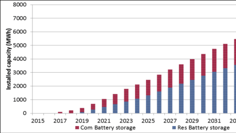 Battery storage is forecast to grow to nearly 7000 megawatt hours of installed capacity in 2037.