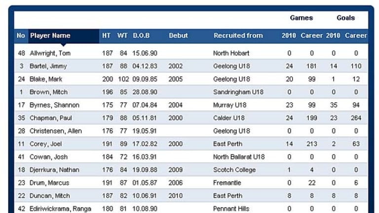 Where's Gary? By 10.30am this morning, the Geelong official website had subtracted Ablett's details from its playing list.