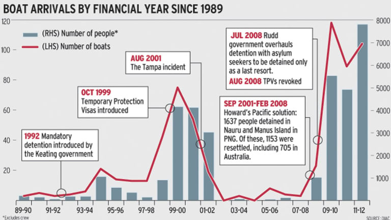 Boat arrivals by financial year since 1989.