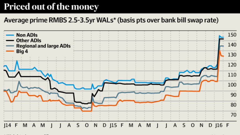 Mortgage Lenders Wa