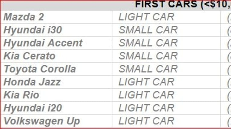 ANCAP's list of the best and safest five-star secondhand vehicles for young drivers.
