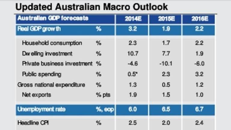 Updated Australian Macro Outlook