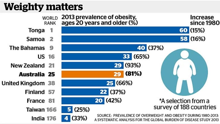 """""""The fat country"""": The rate of obesity in Australia has grown by more than 80 per cent over the past three decades."""