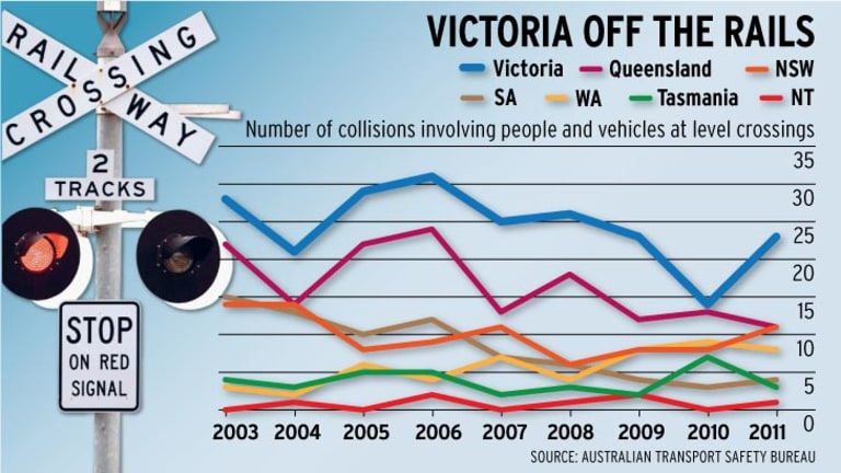 between july 2002 and june 2012 55 per cent of all incidents in which a person was struck by a train at a level crossing took place in victoria