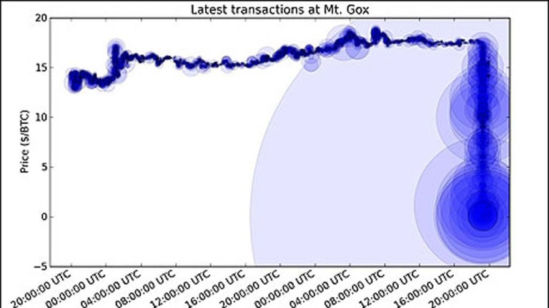 A graphc showing the value of Bitcoins plummeting from $US17 to virtually zero after the MtGox exchange was hacked.