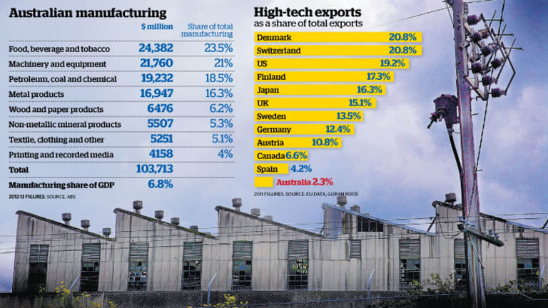 Australia Needs To Smarten Up Its Act With Manufacturing Exports