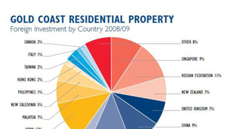 South African, Japanese and Russian buyers are increasingly buying into the Gold Coast property market.