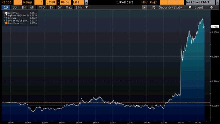 Australian dollar soars on US Fed stimulus news