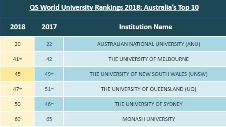 QS World University Rankings 2018: Australia's Top 10.
