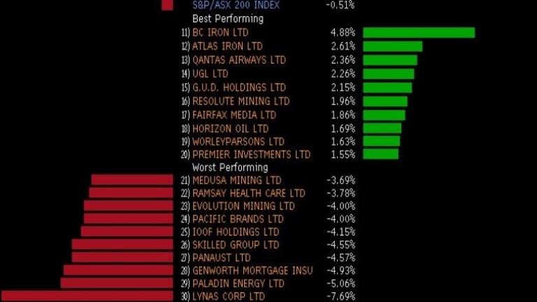 Best and worst performing stocks in the ASX 200 today.