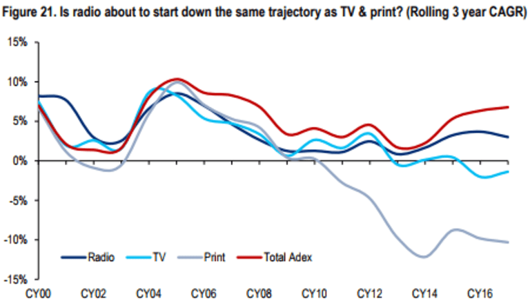 Is radio about to start down the same trajectory as TV and print? (Rolling three-year compound annual growth rate)